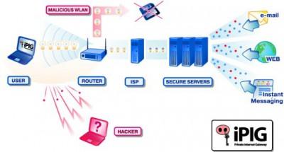 iPIG Secure Access VPN Server 1.00 screenshot